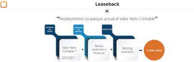 Sale & Leaseback para recuperar tesorería
